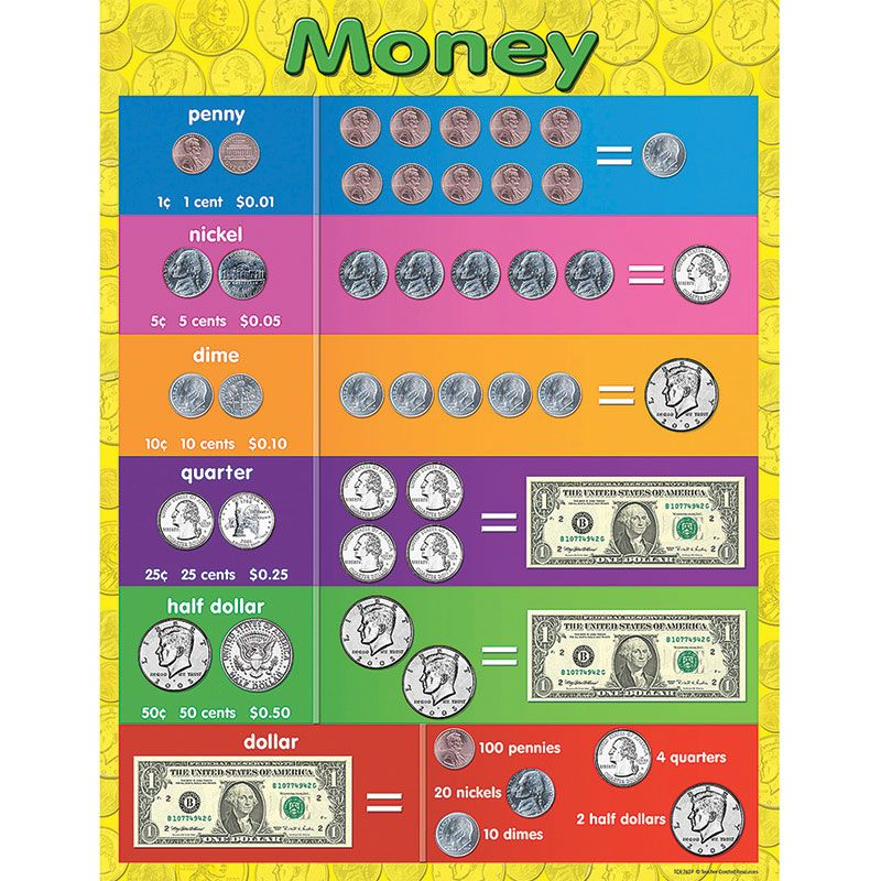 Money Early Learning Chart