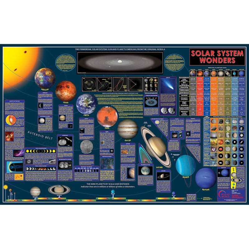 Wonders Of Solar System Space Chart